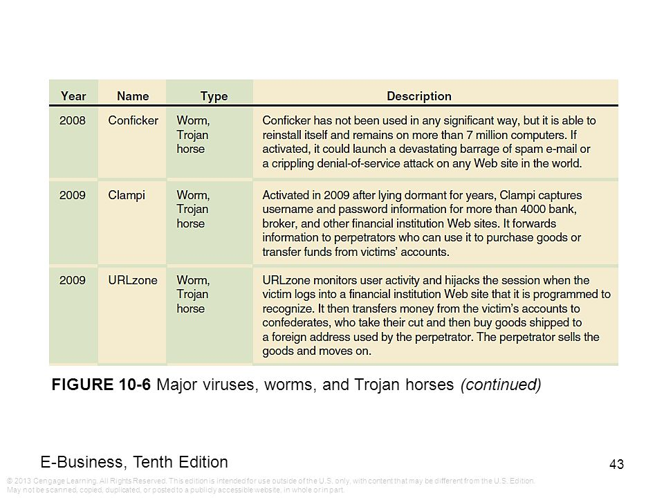 FIGURE 10-6 Major viruses, worms, and Trojan horses (continued)