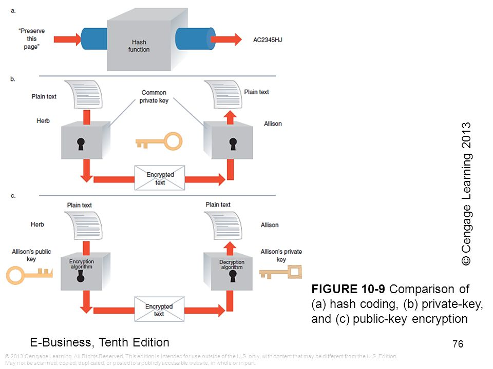 © Cengage Learning 2013 FIGURE 10-9 Comparison of (a) hash coding, (b) private-key, and (c) public-key encryption.