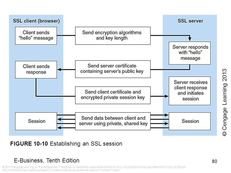 © Cengage Learning 2013 FIGURE 10-10 Establishing an SSL session