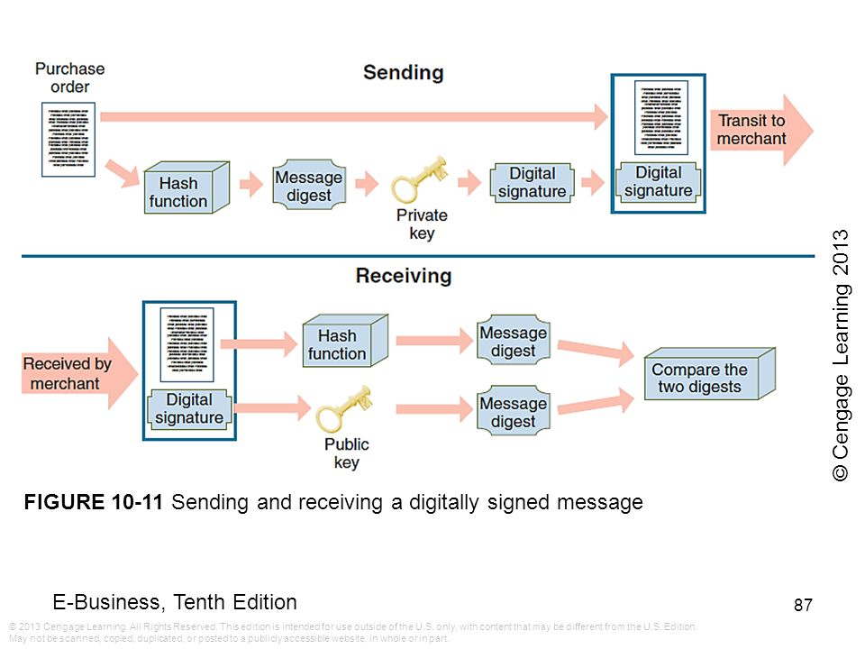 © Cengage Learning 2013 FIGURE 10-11 Sending and receiving a digitally signed message
