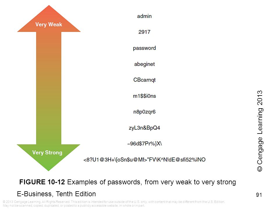 © Cengage Learning 2013 FIGURE 10-12 Examples of passwords, from very weak to very strong