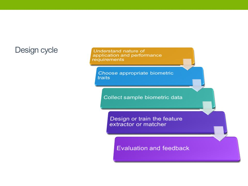 Design cycle Understand nature of application and performance requirements. Choose appropriate biometric traits.