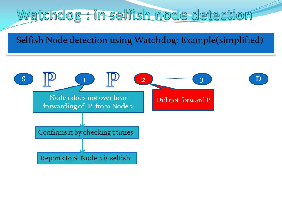Watchdog : in selfish node detection