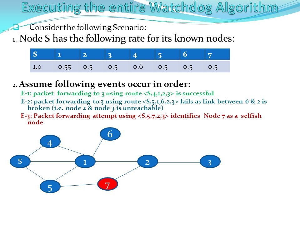 Executing the entire Watchdog Algorithm