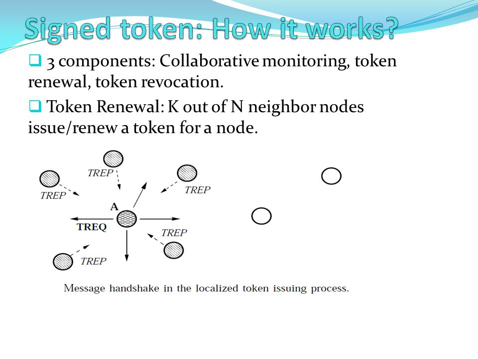 Signed token: How it works