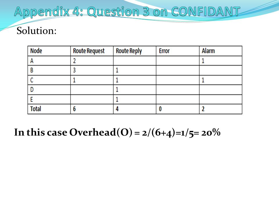 Appendix 4: Question 3 on CONFIDANT