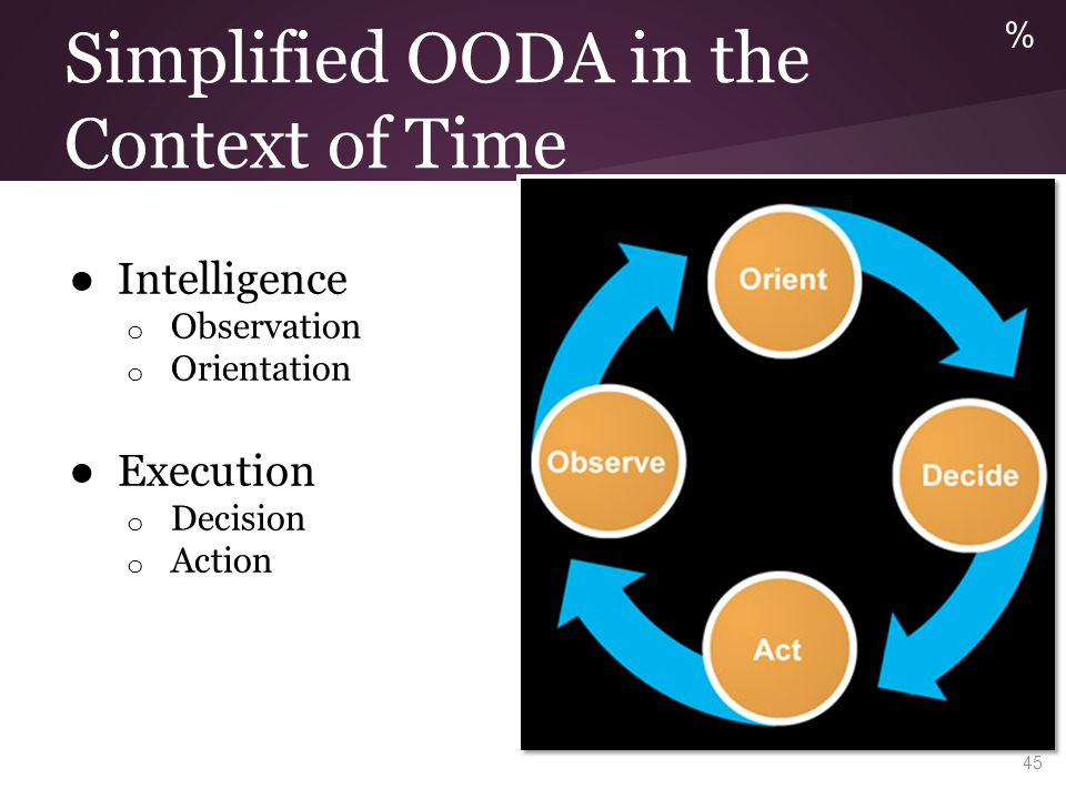 OODA for Cyber Security