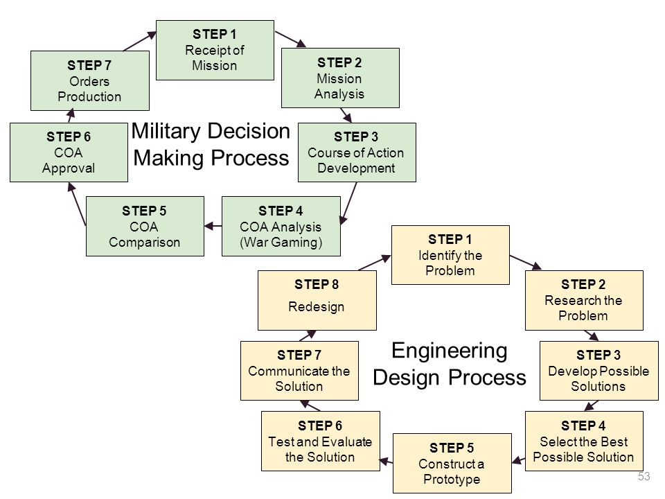 Design - the DoD's latest doctrinal buzzword