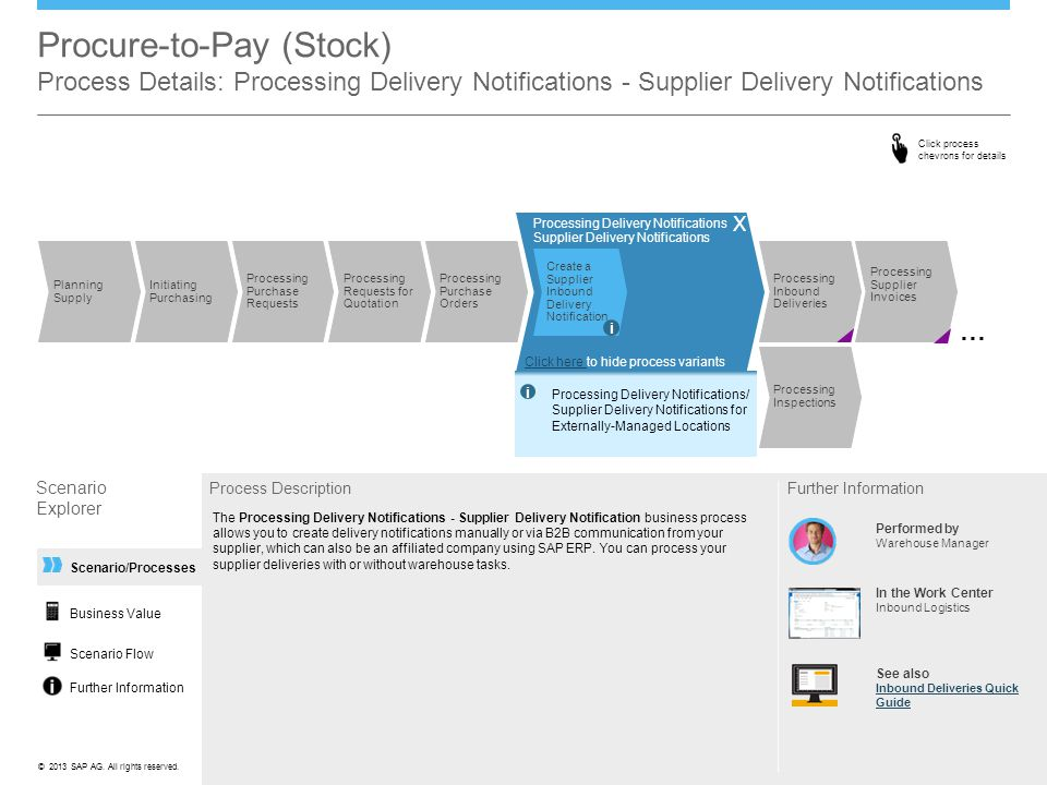 Procure-to-Pay (Stock) Process Details: Processing Delivery Notifications - Supplier Delivery Notifications