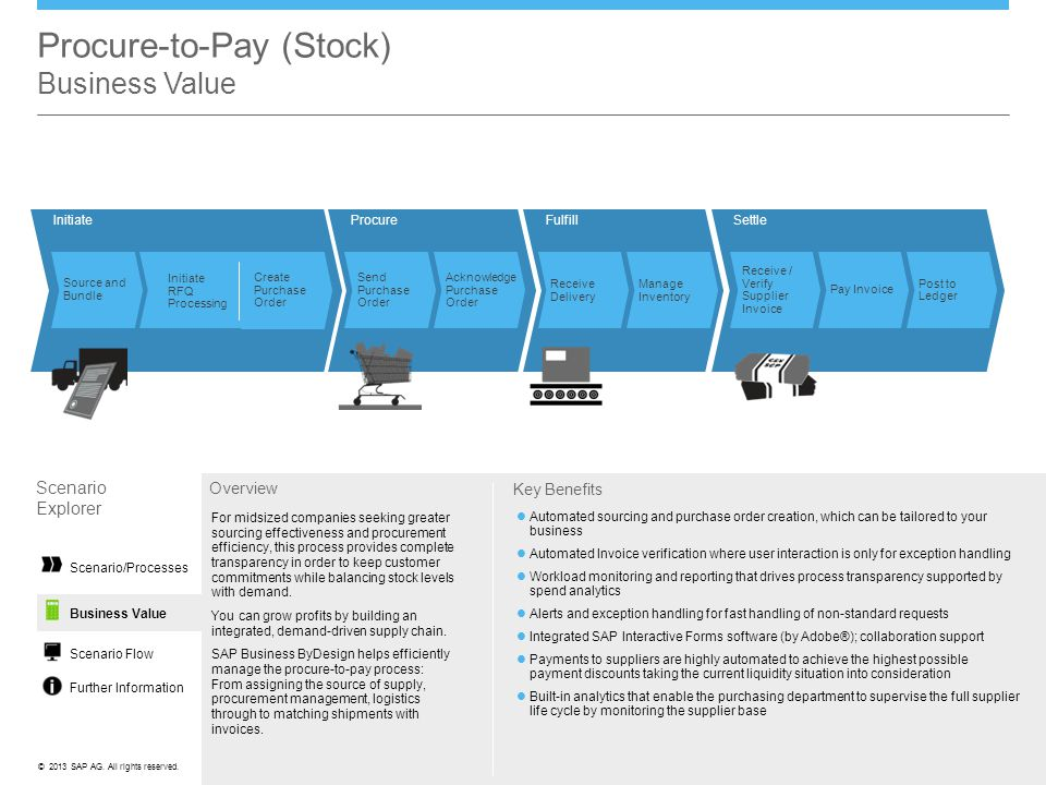 Procure-to-Pay (Stock) Business Value