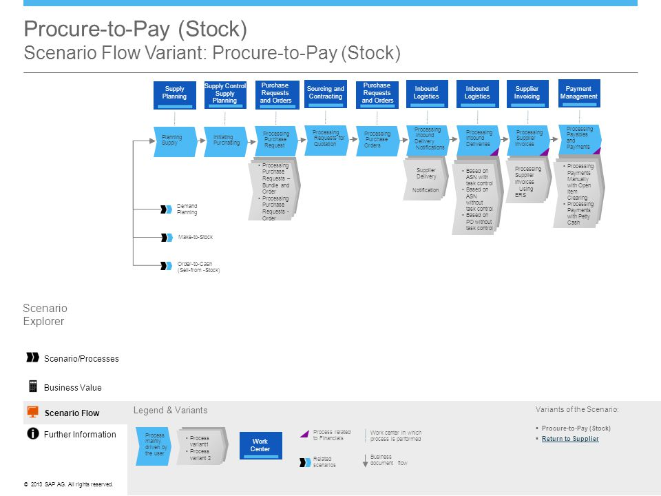Procure-to-Pay (Stock) Scenario Flow Variant: Procure-to-Pay (Stock)