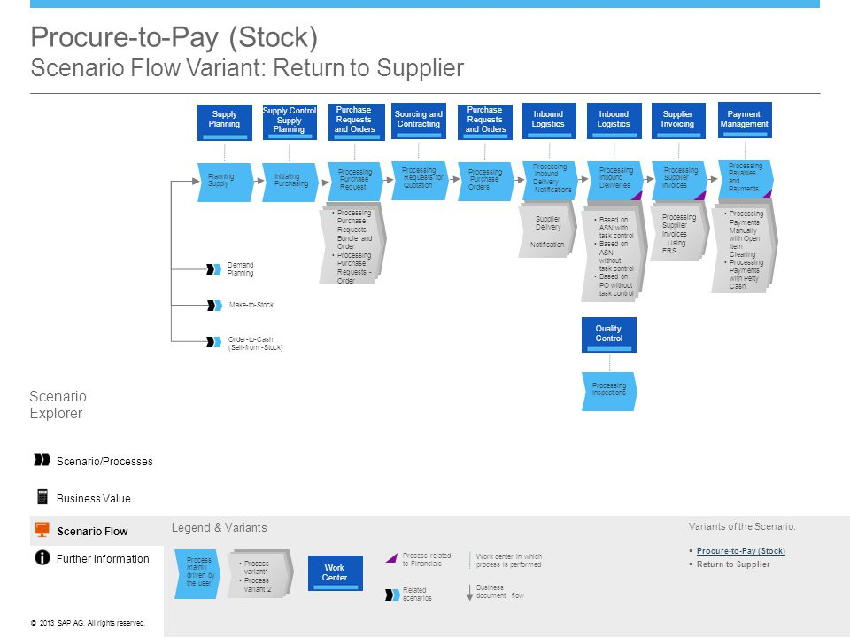 Procure-to-Pay (Stock) Scenario Flow Variant: Return to Supplier