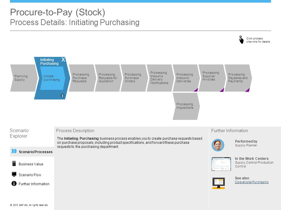 Procure-to-Pay (Stock) Process Details: Initiating Purchasing
