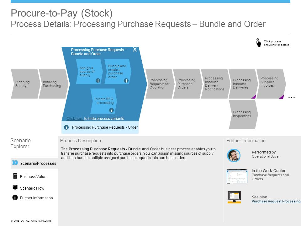 Procure-to-Pay (Stock) Process Details: Processing Purchase Requests – Bundle and Order