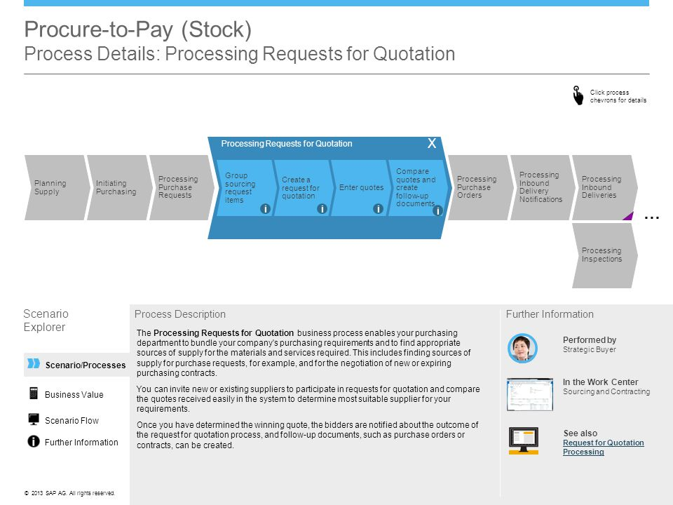 Procure-to-Pay (Stock) Process Details: Processing Requests for Quotation