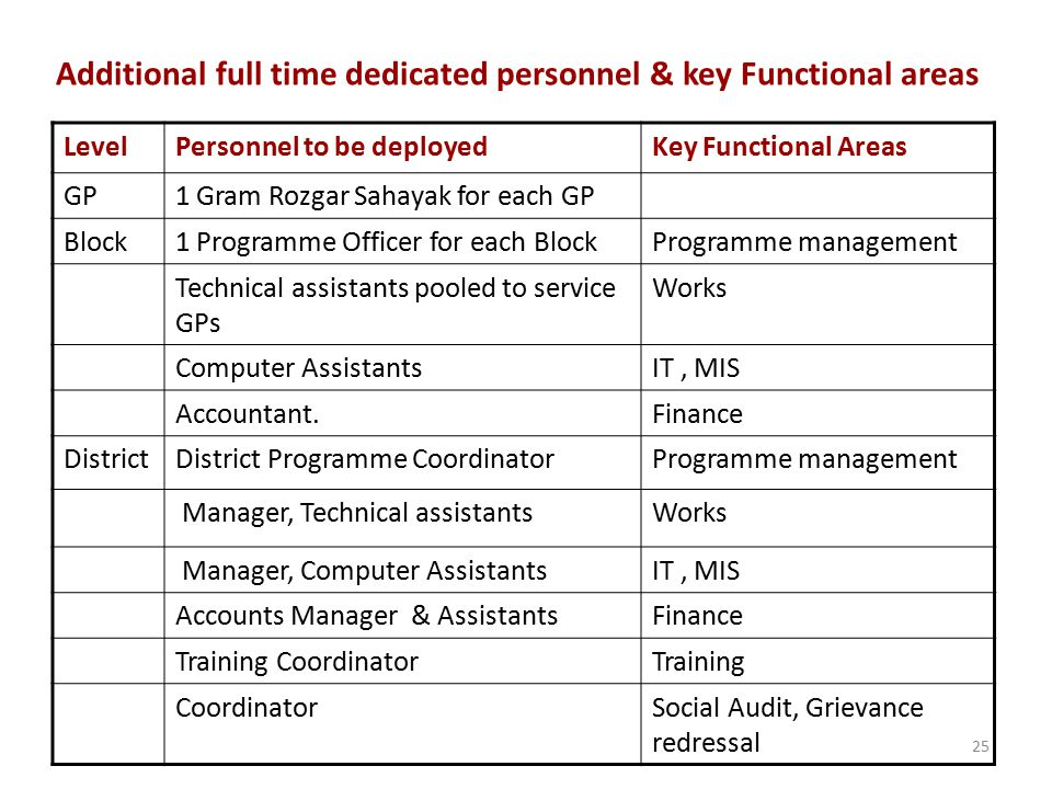 Additional full time dedicated personnel & key Functional areas