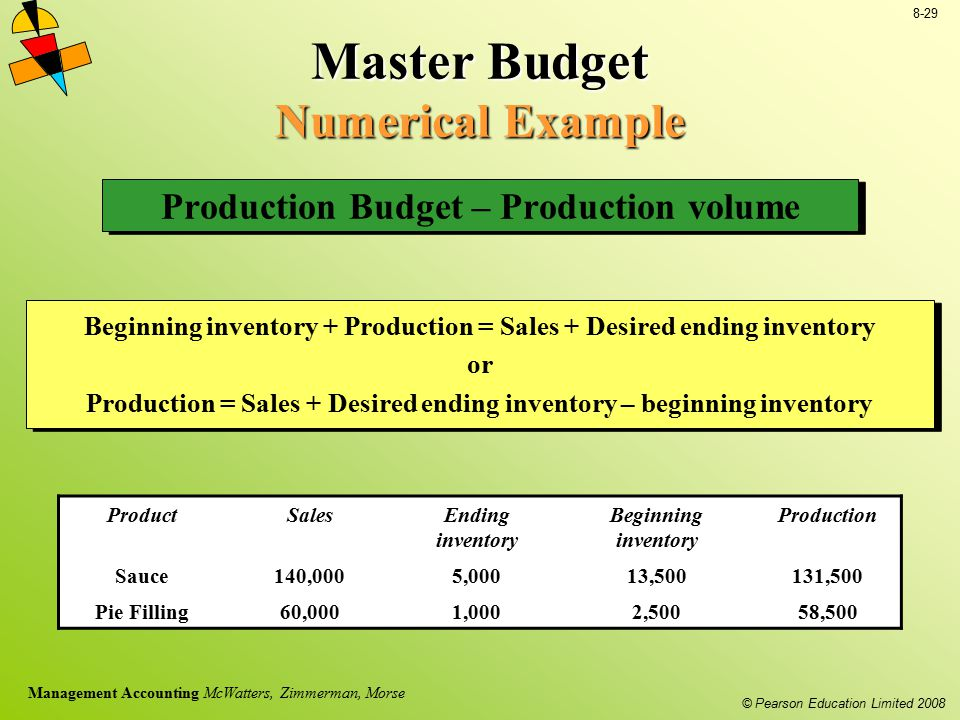 Master Budget Numerical Example