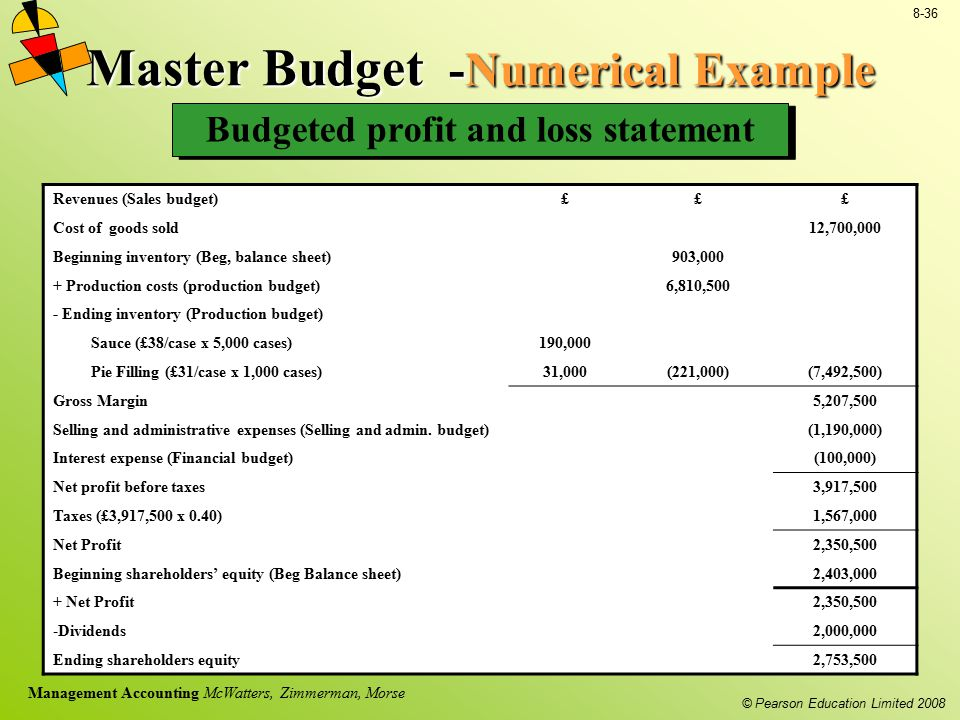 Master Budget -Numerical Example