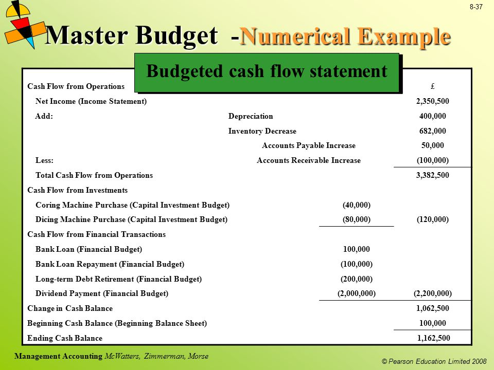master budget memo Memo to: hot springs village august 16, 2017 re: proposed 2018 budget overview • provide opportunities for property owners to participate in master planning.