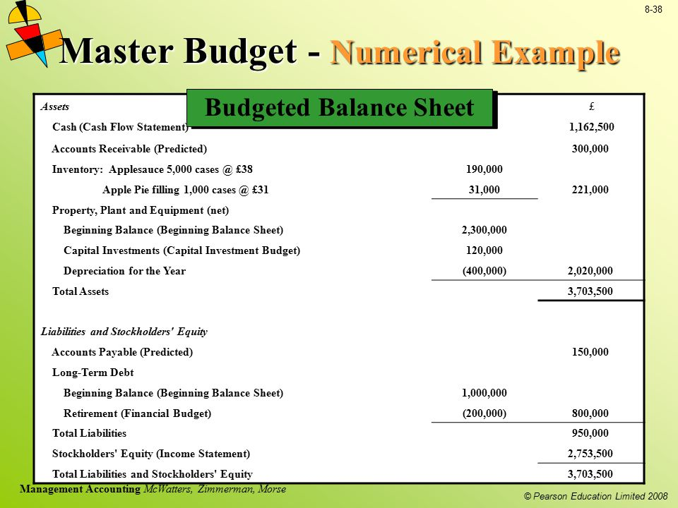 Master Budget - Numerical Example