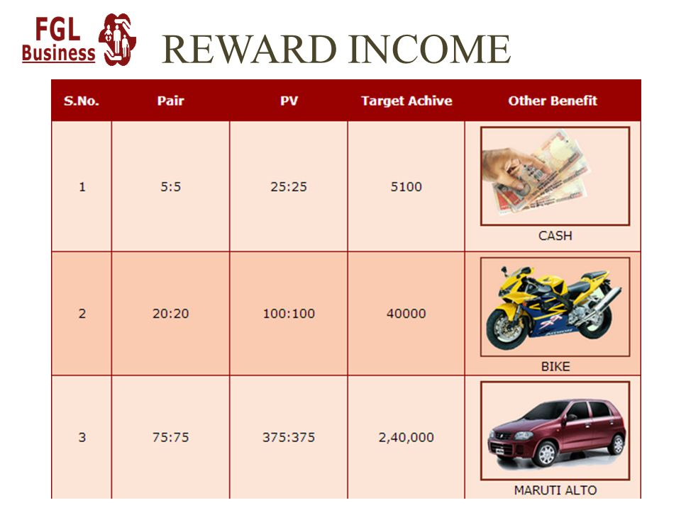 REWARD INCOME