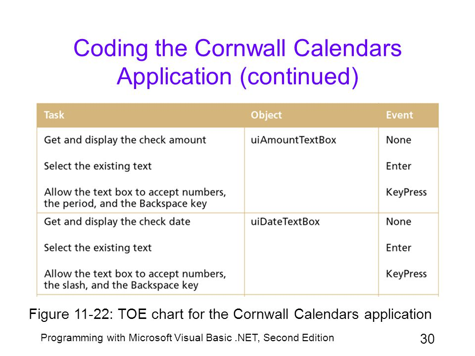 Coding the Cornwall Calendars Application (continued)
