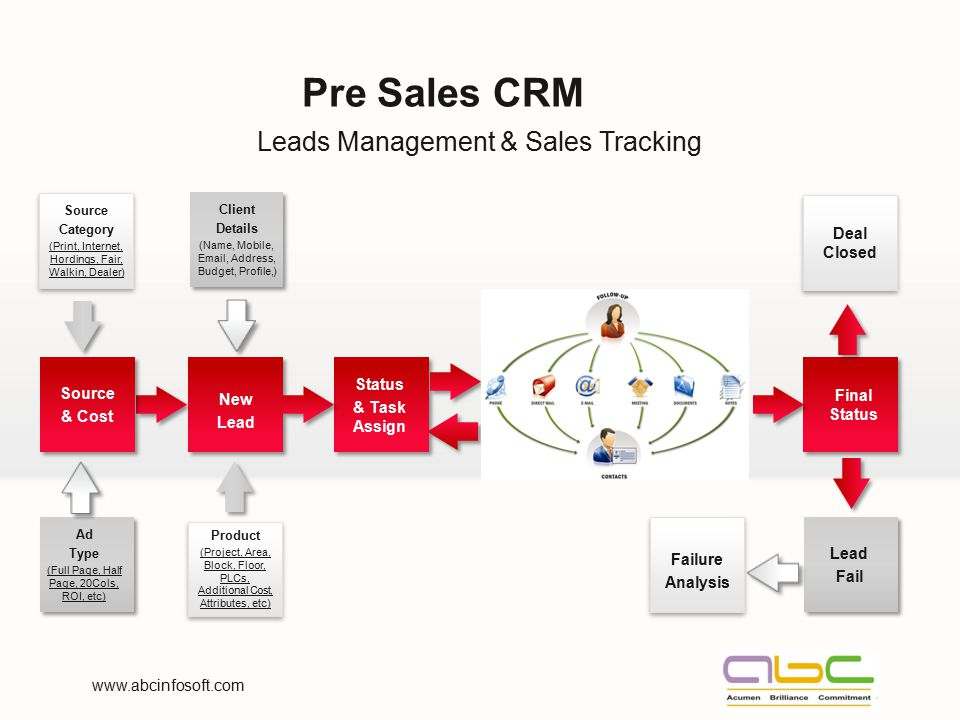 Pre Sales CRM Leads Management & Sales Tracking Deal Closed Status