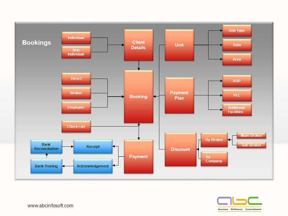 Bookings www.abcinfosoft.com Client Unit Details Booking Payment Plan