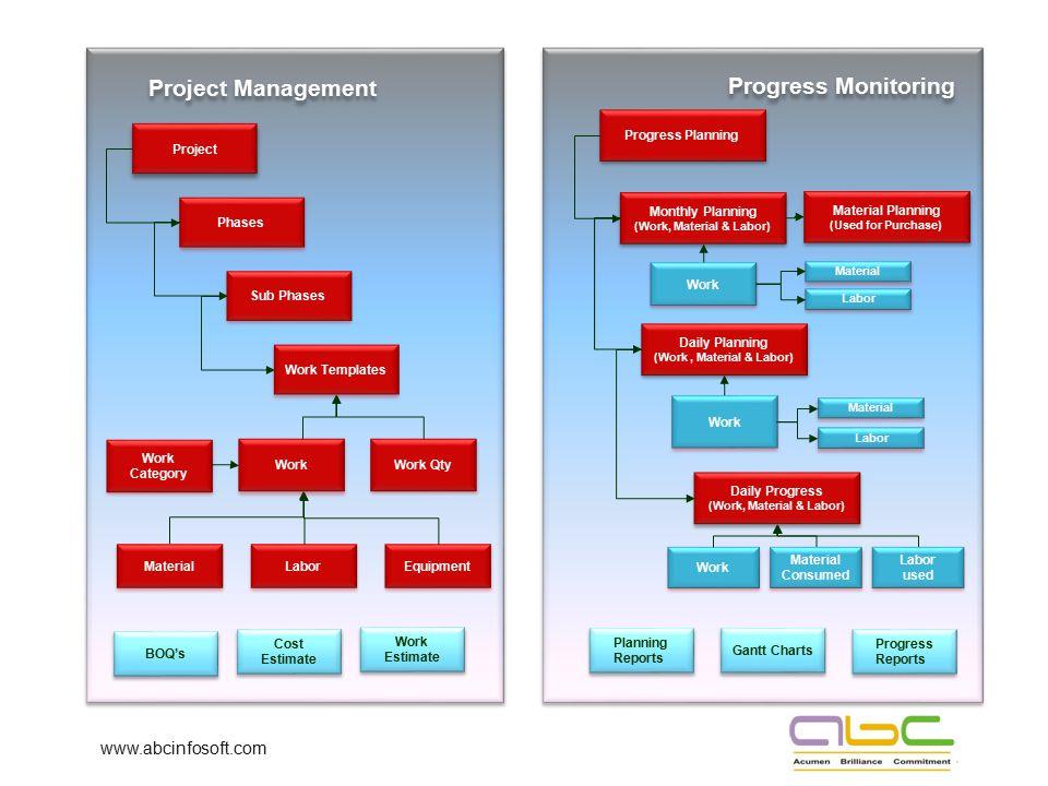 Project Management Progress Monitoring www.abcinfosoft.com