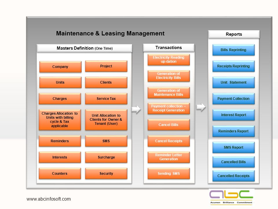 Maintenance & Leasing Management