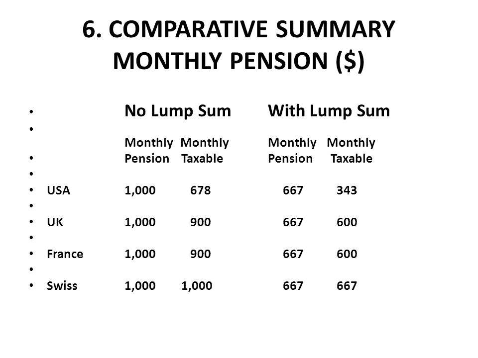 6. COMPARATIVE SUMMARY MONTHLY PENSION ($)