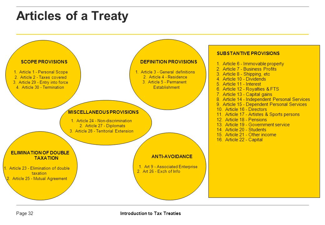 Articles of a Treaty SCOPE PROVISIONS ANTI-AVOIDANCE