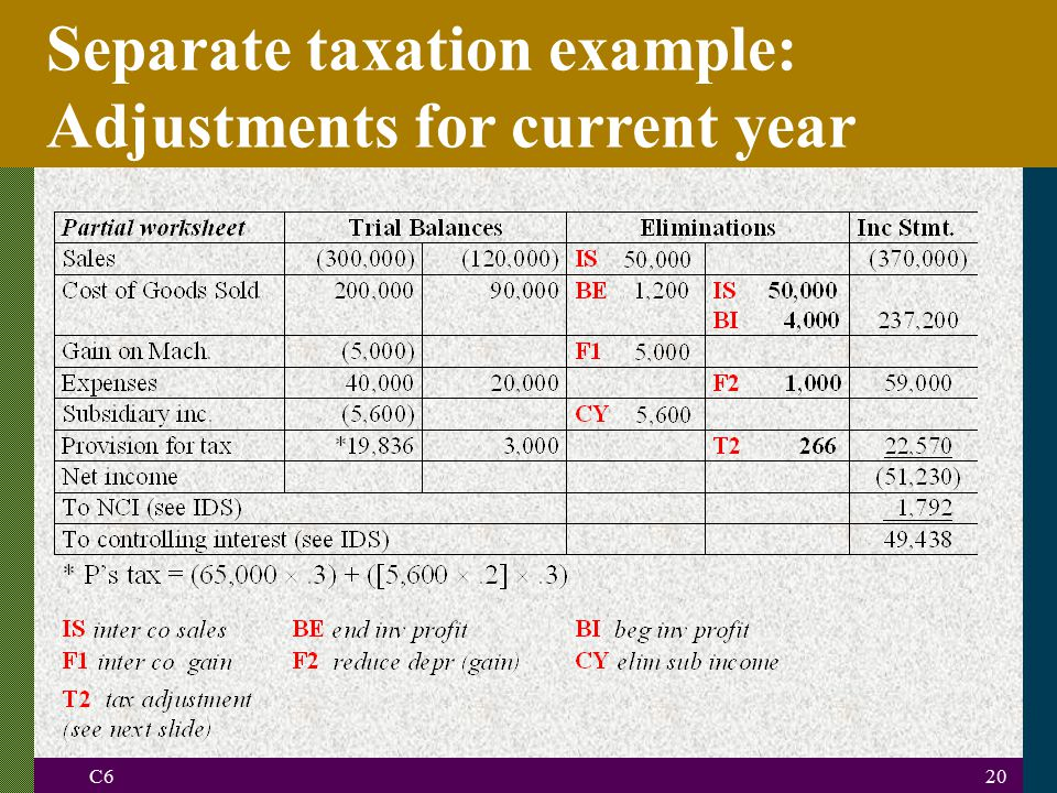 Separate taxation example: Adjustments for current year