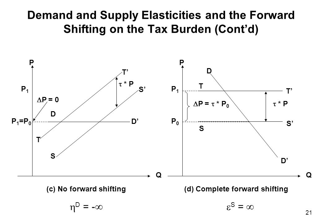 The Ratio of Taxed to Nontaxed Inputs