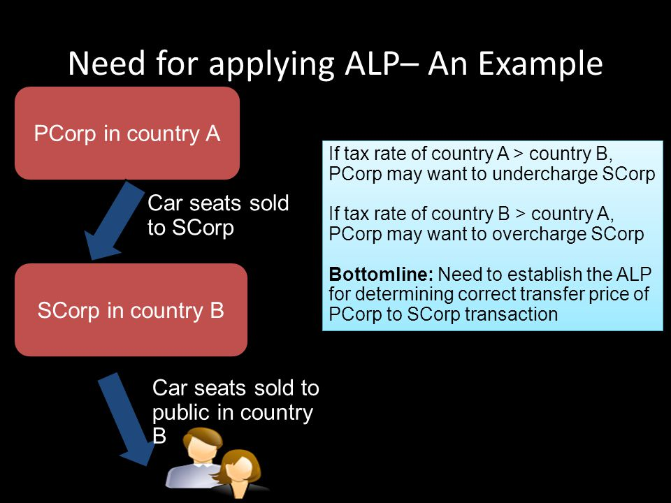 Need for applying ALP– An Example