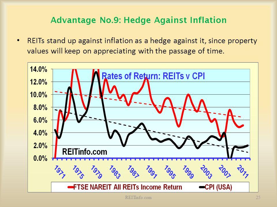 Advantage No.9: Hedge Against Inflation