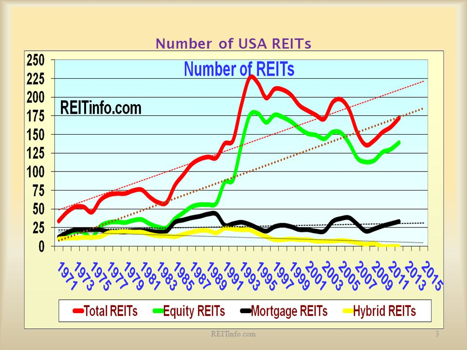Number of USA REITs REITinfo.com