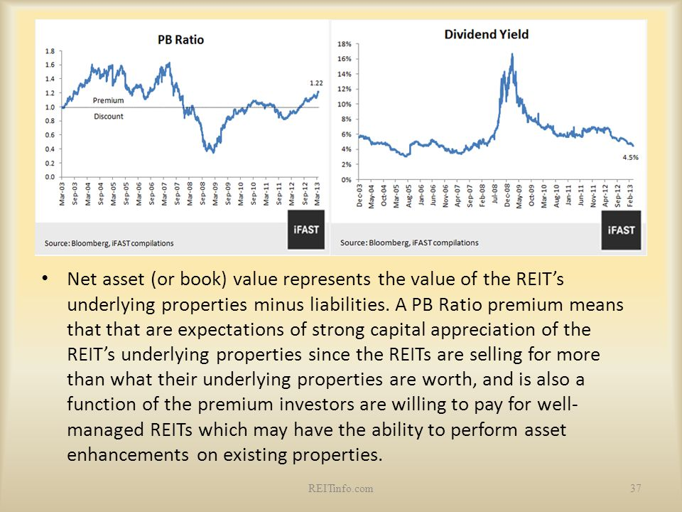 Net asset (or book) value represents the value of the REIT's underlying properties minus liabilities. A PB Ratio premium means that that are expectations of strong capital appreciation of the REIT's underlying properties since the REITs are selling for more than what their underlying properties are worth, and is also a function of the premium investors are willing to pay for well-managed REITs which may have the ability to perform asset enhancements on existing properties.