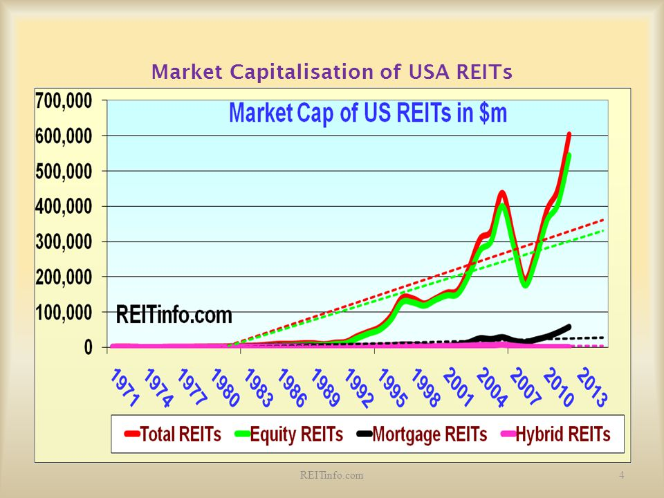 Market Capitalisation of USA REITs
