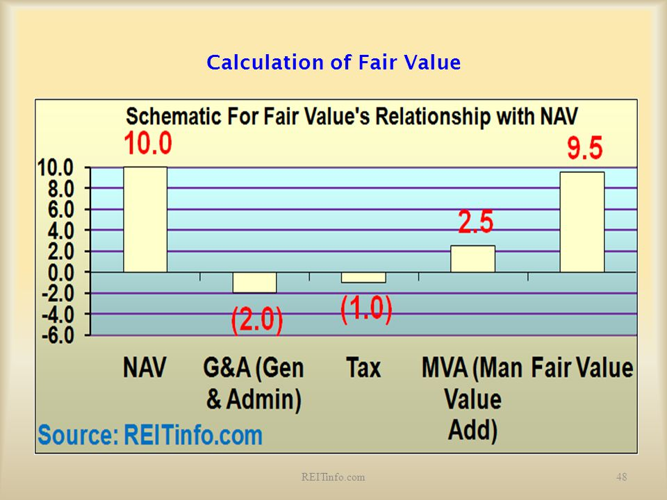 Calculation of Fair Value