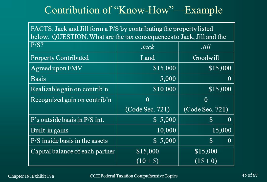 Contribution of Know-How —Example