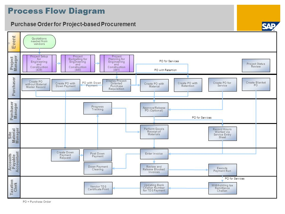 Process Flow Diagram Purchase Order for Project-based Procurement