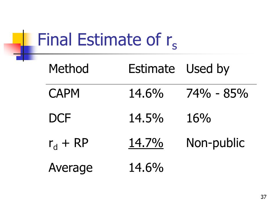 Final Estimate of rs Method Estimate Used by CAPM 14.6% 74% - 85% DCF
