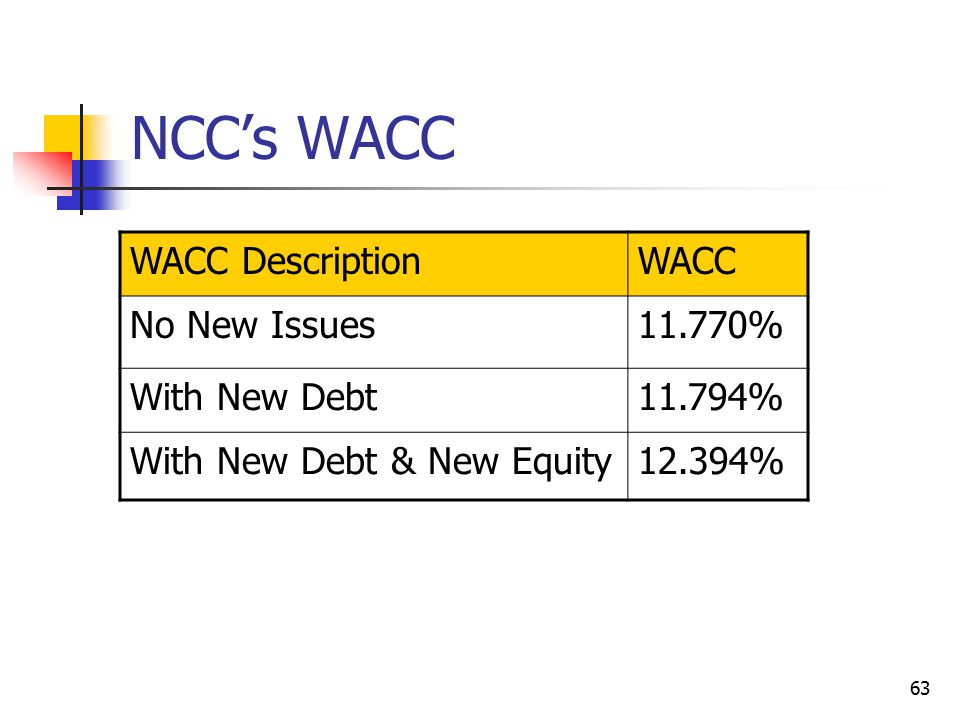 NCC's WACC WACC Description WACC No New Issues 11.770% With New Debt