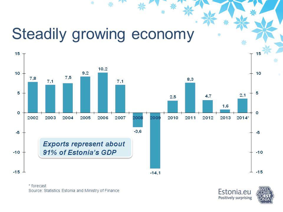 Steadily growing economy