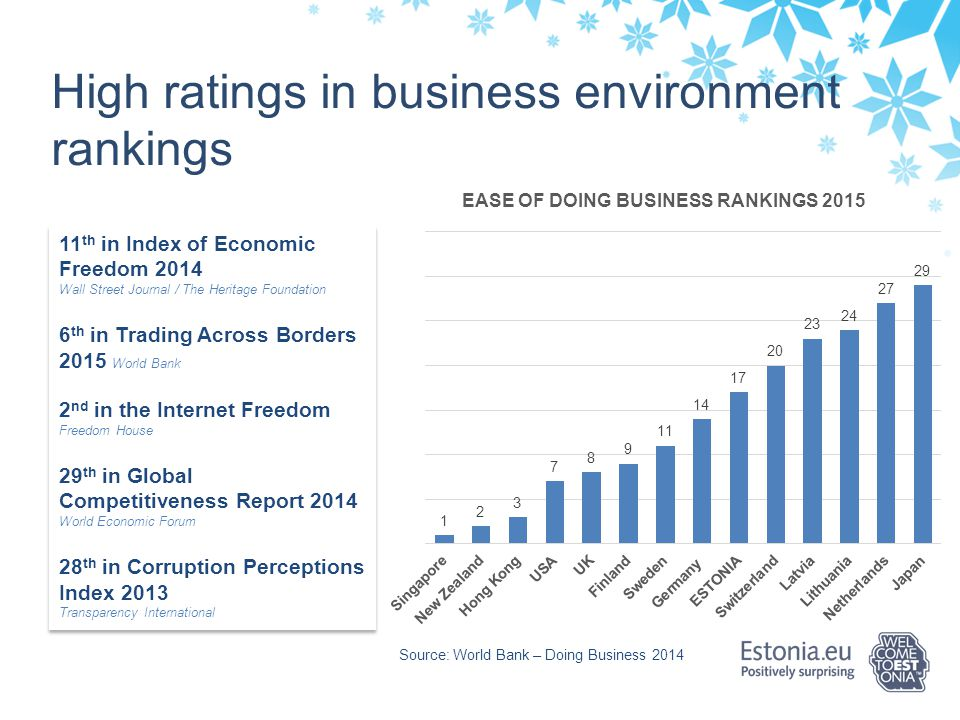 High ratings in business environment rankings