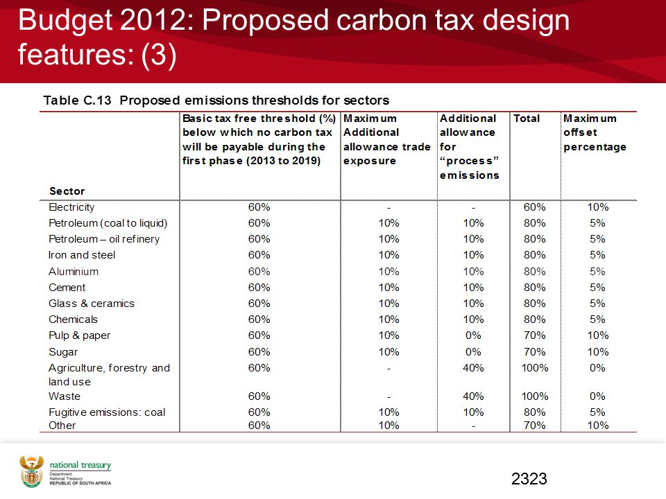 Budget 2012: Proposed carbon tax design features: (3)