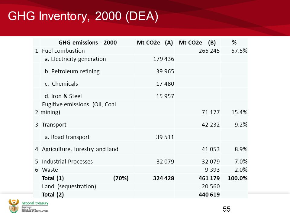 GHG Inventory, 2000 (DEA) 55 GHG emissions - 2000 Mt CO2e (A)