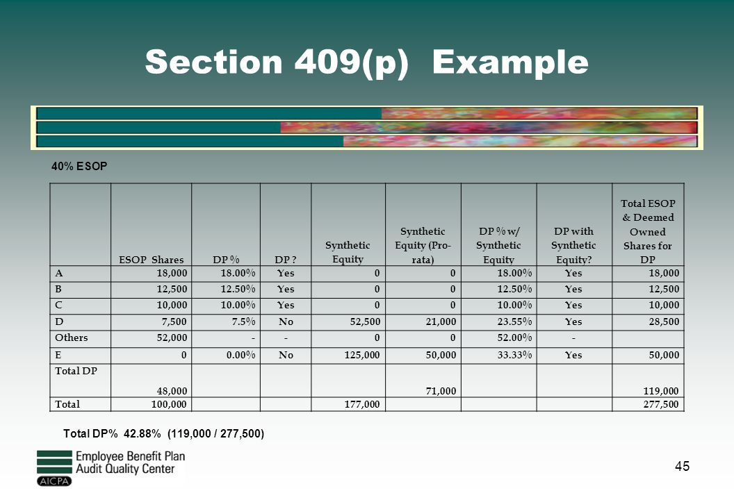 Section 409(p) Example 40% ESOP Total DP% 42.88% (119,000 / 277,500)
