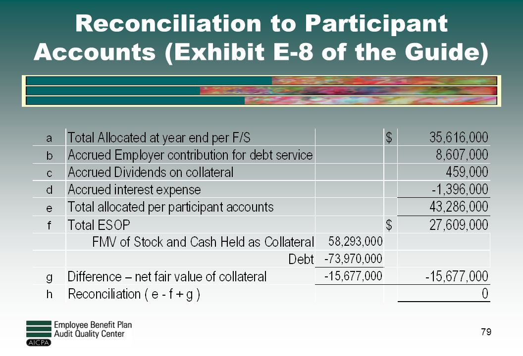 Reconciliation to Participant Accounts (Exhibit E-8 of the Guide)